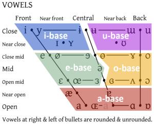 IPA vowel chart