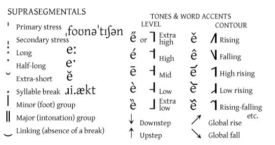 IPA Diacritics